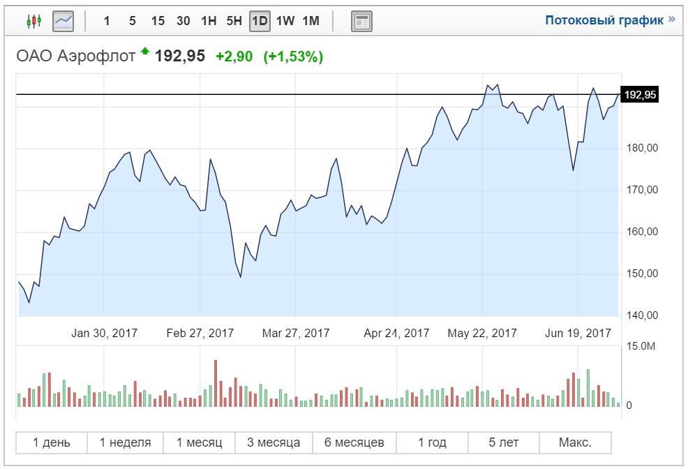 Цена на акции аэрофлота на сегодня inr rub